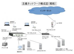 shigi-net-config-images