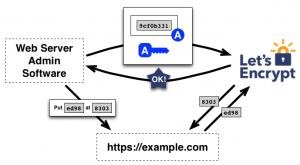 howitworks_authorization